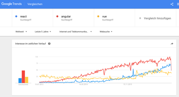Angular vs. React vs. Vue: Сравнение 2017 - 5