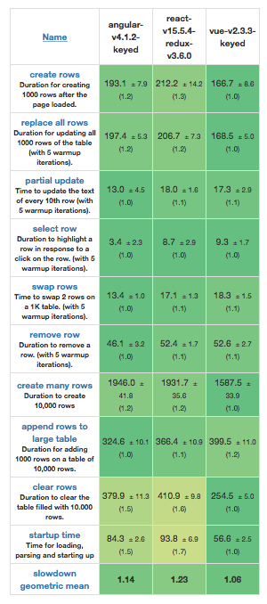 Angular vs. React vs. Vue: Сравнение 2017 - 6