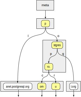 Индексы в PostgreSQL — 6 - 12