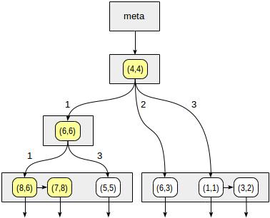 Индексы в PostgreSQL — 6 - 7