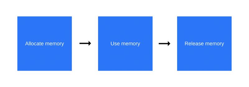 Как работает JS: управление памятью, четыре вида утечек памяти и борьба с ними - 2