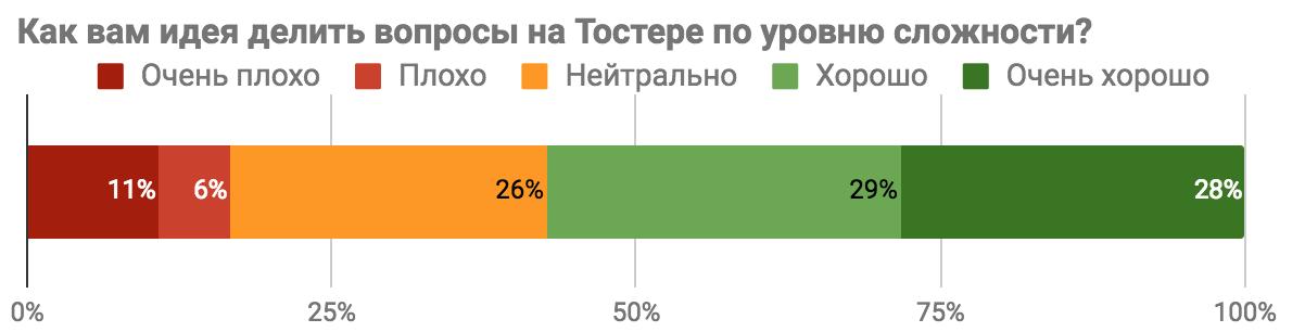 Результаты опроса «Каким бы вы хотели видеть Toster.ru?» - 2
