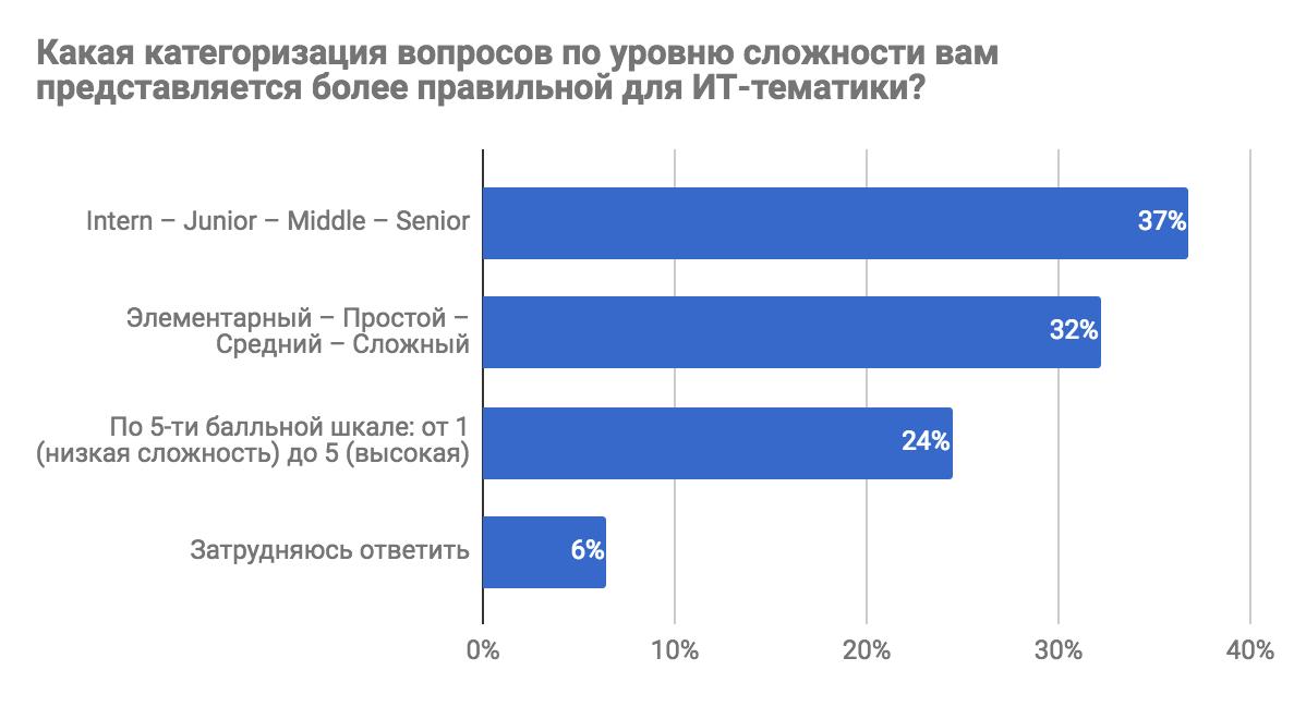 Результаты опроса «Каким бы вы хотели видеть Toster.ru?» - 3