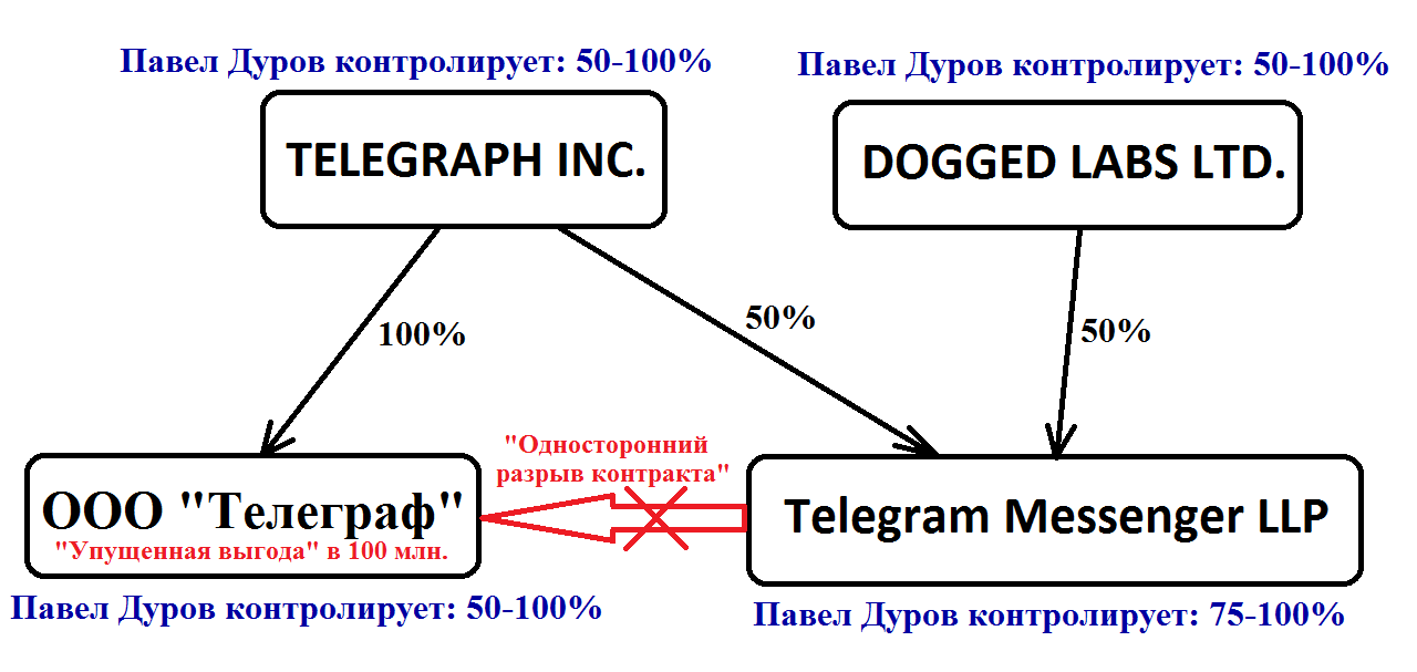 Cоздатели «Вконтакте» и Telegram подали иск на 100 млн рублей на экс-сотрудника за разглашение конфиденциальных данных - 6
