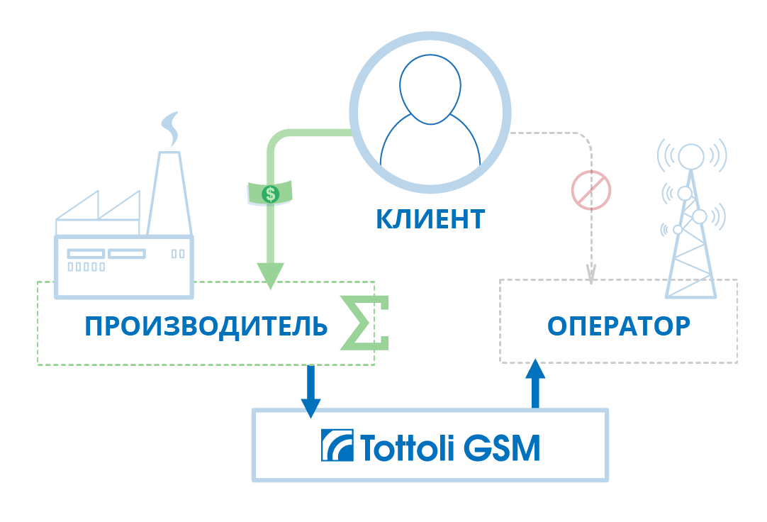 MultiSim + М2М OTA платформа - 2