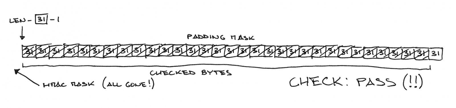 Padding Oracle Attack: криптография по-прежнему пугает - 10