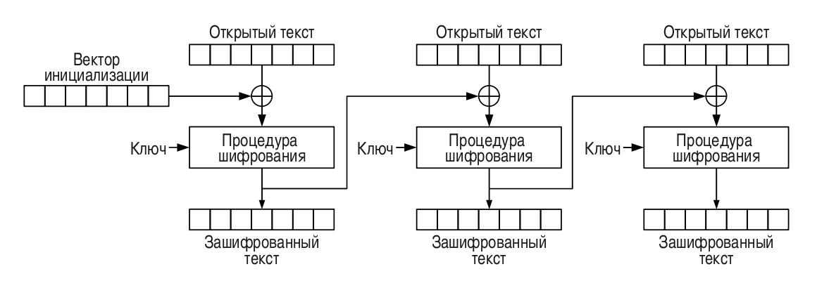 Padding Oracle Attack: криптография по-прежнему пугает - 2