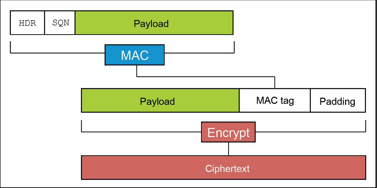 Padding Oracle Attack: криптография по-прежнему пугает - 3