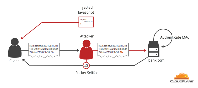 Padding Oracle Attack: криптография по-прежнему пугает - 4