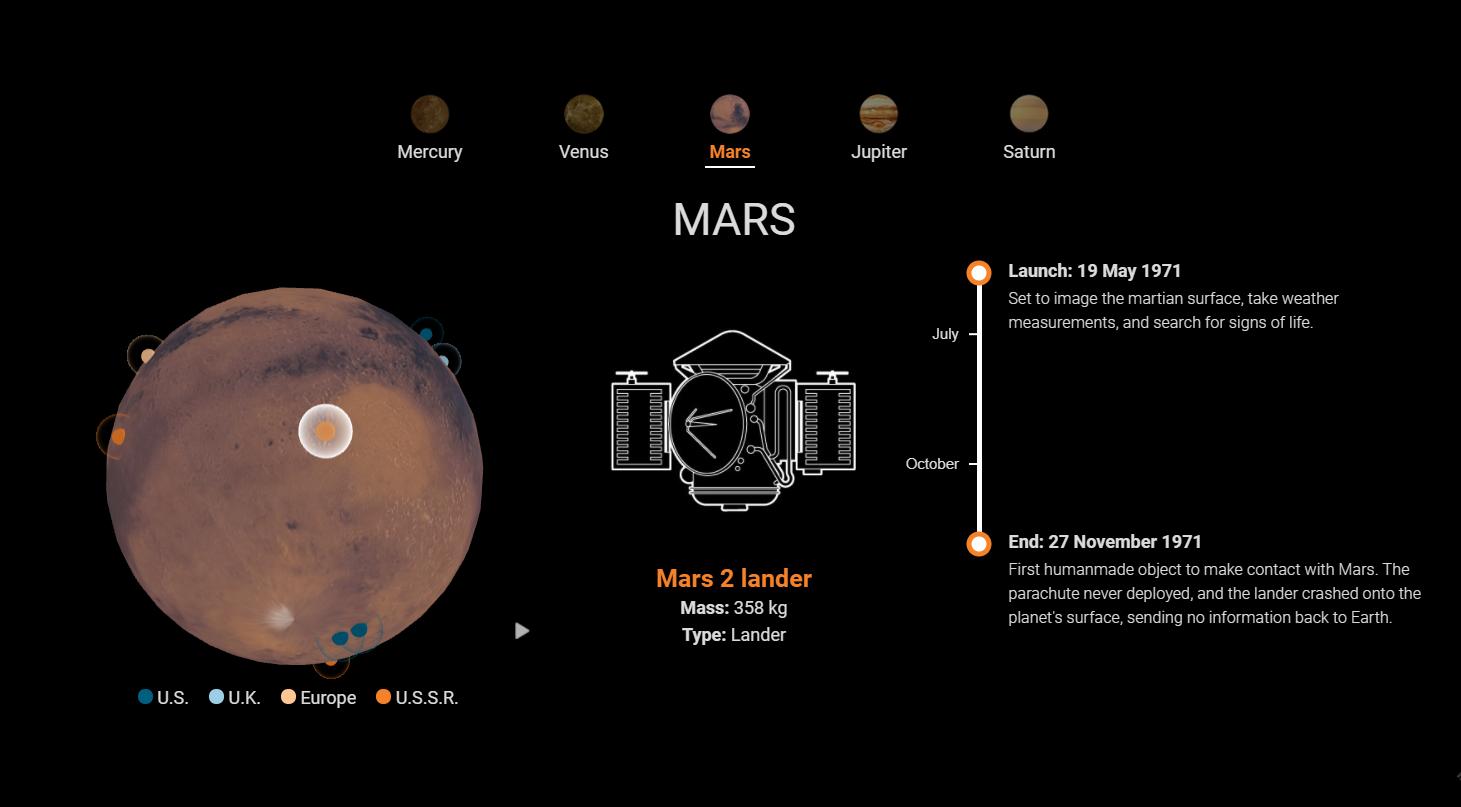 Инфографика: все 42 космических аппарата, похороненные на других планетах Солнечной системы - 4