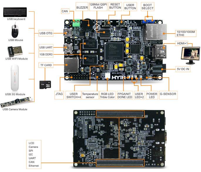 Обзор плат на SoC ARM+FPGA. Часть первая. Мир Xilinx - 30
