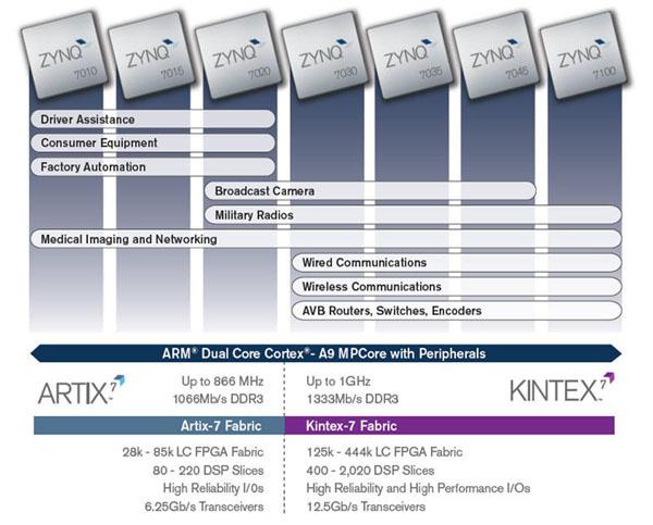 Обзор плат на SoC ARM+FPGA. Часть первая. Мир Xilinx - 4