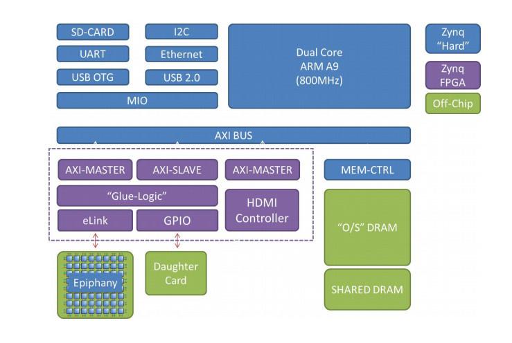 Обзор плат на SoC ARM+FPGA. Часть первая. Мир Xilinx - 40