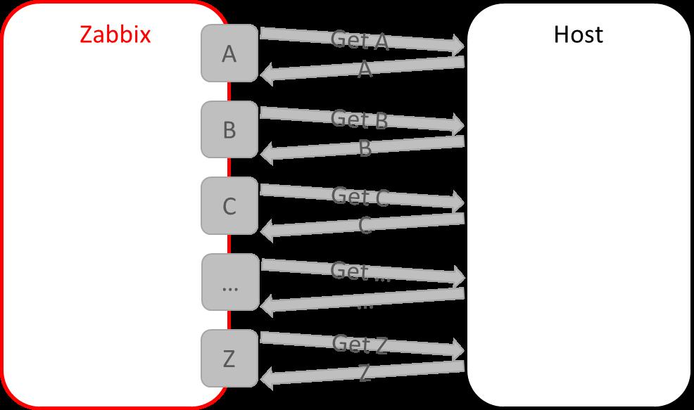 Zabbix 3.4: Массовый сбор данных на примерах счетчика Меркурий и smartmontools - 2