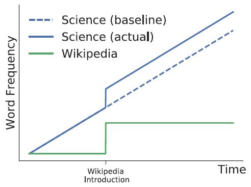 Исследование показало, что Википедия влияет на науку - 4
