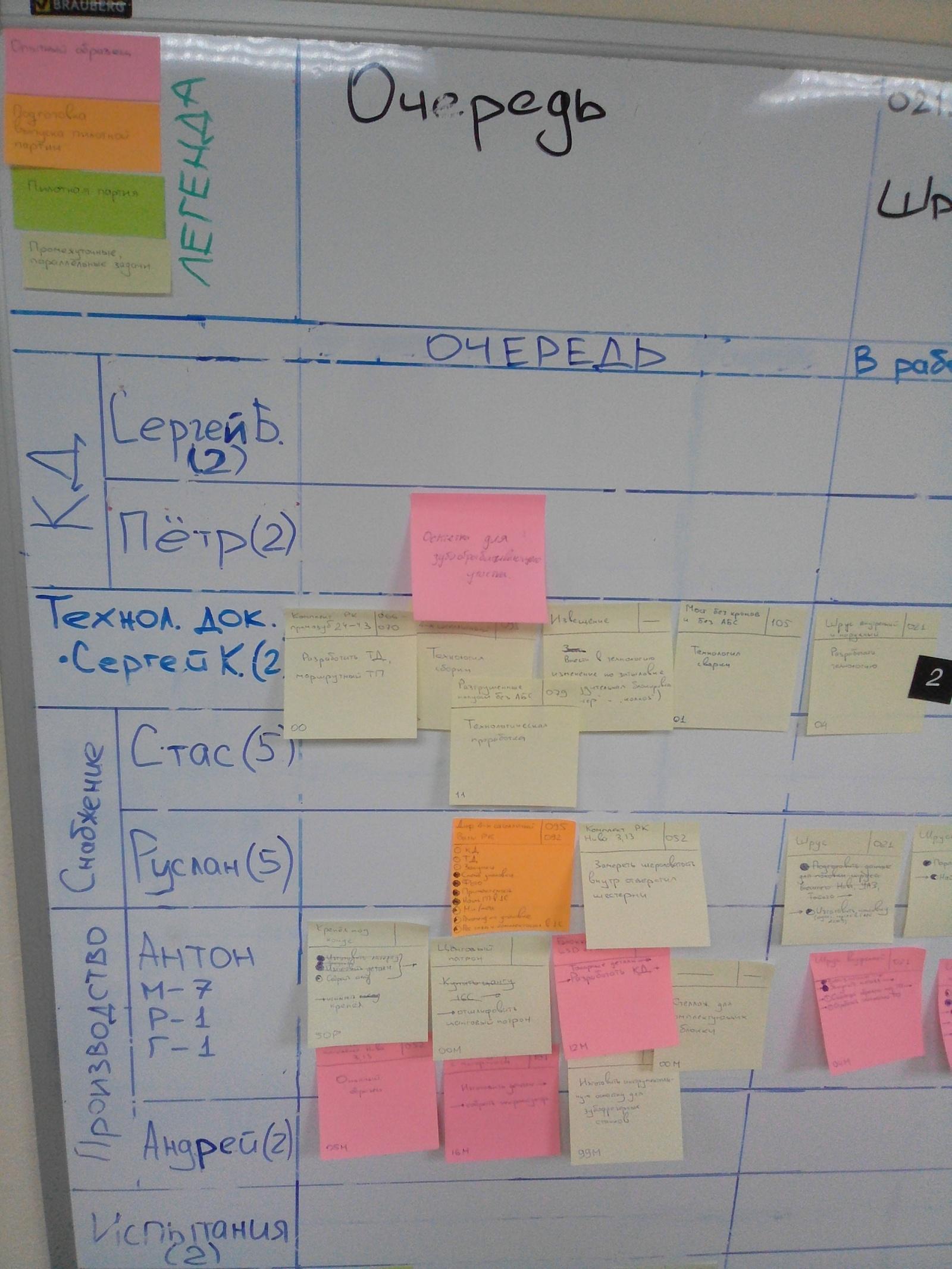 Управление ресурсами при разработке продуктов в машиностроении - 5