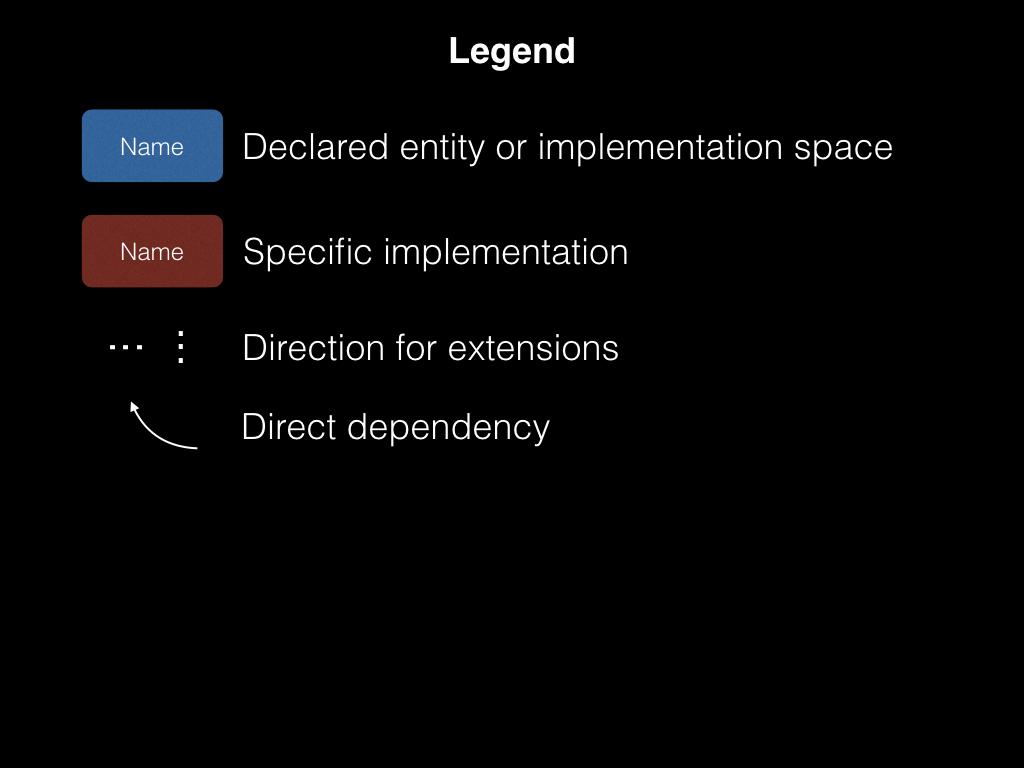 CGLayout — новая система автоматического layout'а в iOS - 3