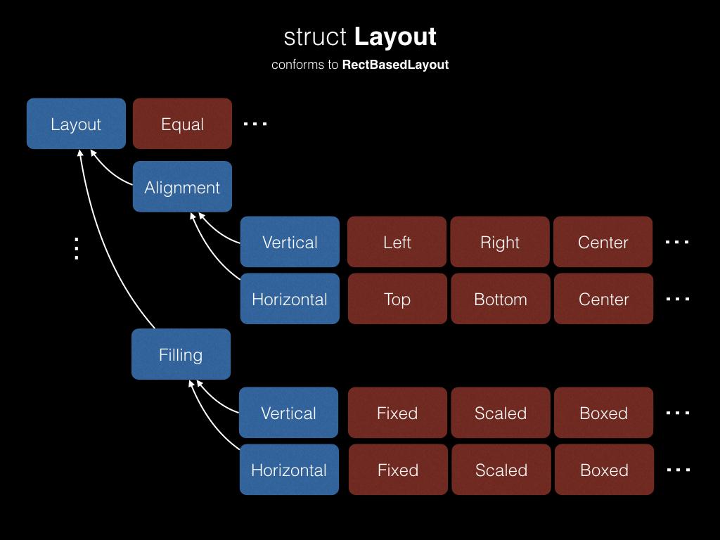 CGLayout — новая система автоматического layout'а в iOS - 4