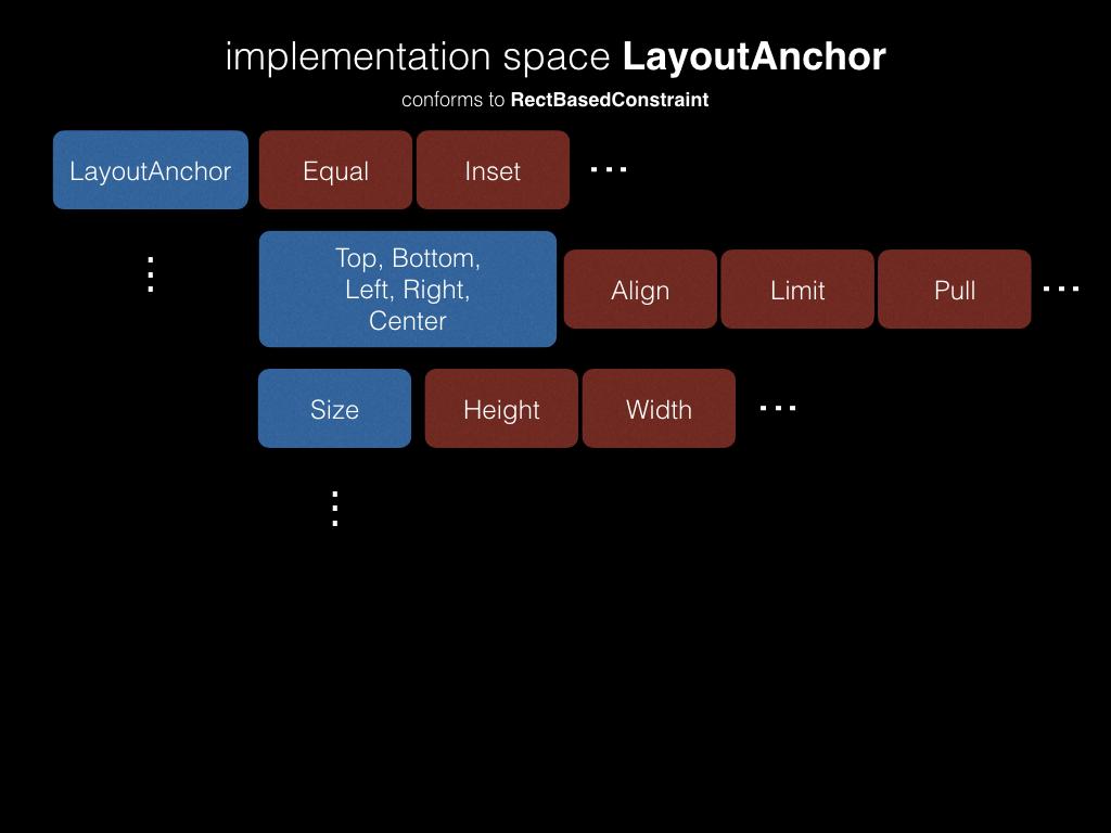 CGLayout — новая система автоматического layout'а в iOS - 5
