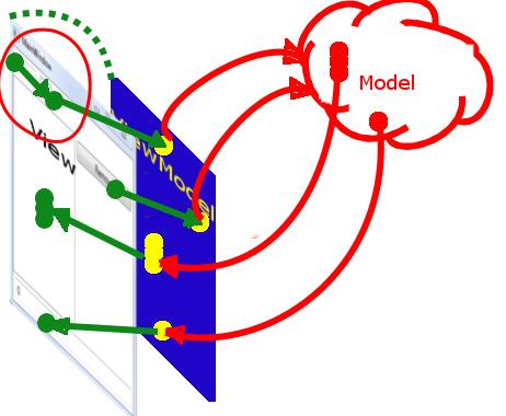MVVM: полное понимание (+WPF) Часть 1 - 5