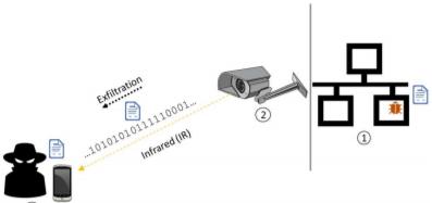 Security Week 38: Секьюрити-камеры передают по ИК, нейросеть быстро подбирает пароли, хакеры ведут разведку через Word - 2
