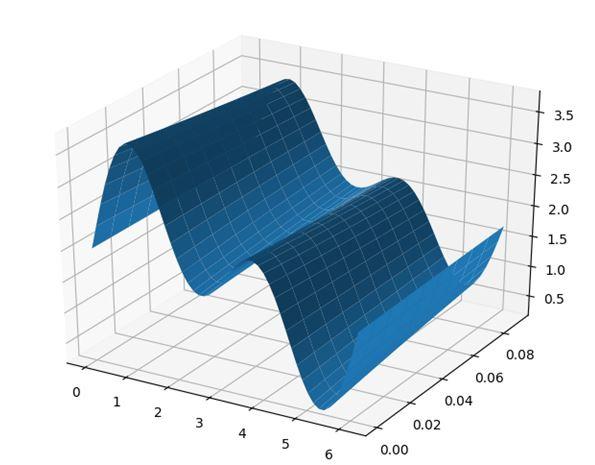 О классификации методов преобразования Фурье на примерах их программной реализации средствами Python - 10