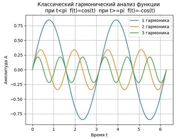 О классификации методов преобразования Фурье на примерах их программной реализации средствами Python - 1
