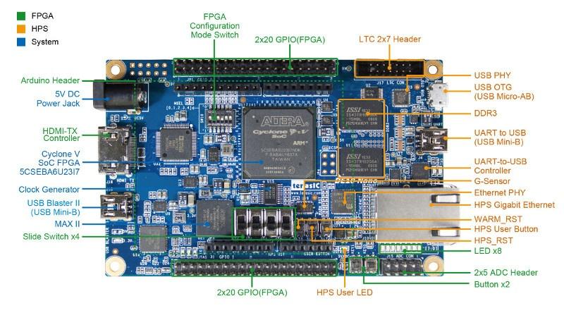 Обзор плат на SoC ARM+FPGA. Часть 2. Мир Intel (Altera) - 10