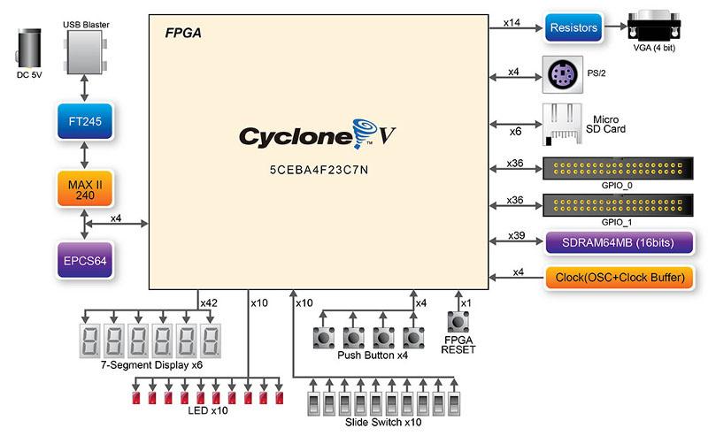 Обзор плат на SoC ARM+FPGA. Часть 2. Мир Intel (Altera) - 15