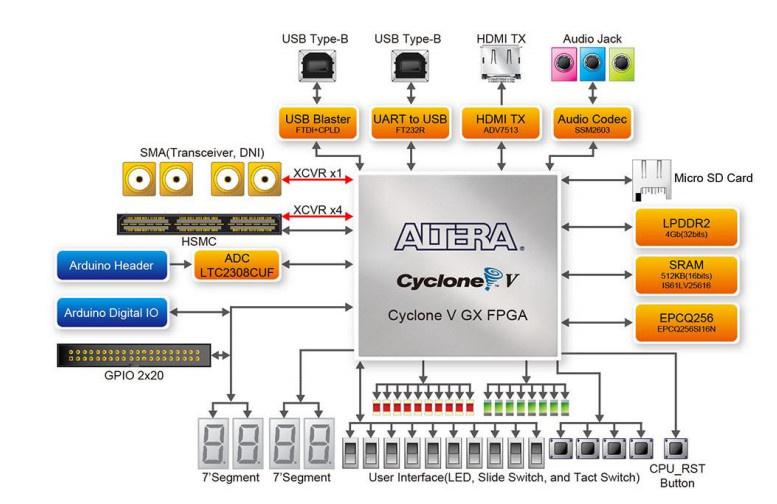 Обзор плат на SoC ARM+FPGA. Часть 2. Мир Intel (Altera) - 23