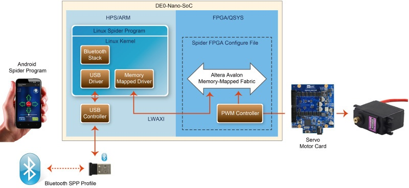 Обзор плат на SoC ARM+FPGA. Часть 2. Мир Intel (Altera) - 25