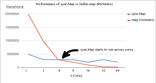 Разбираемся с новым sync.Map в Go 1.9 - 5