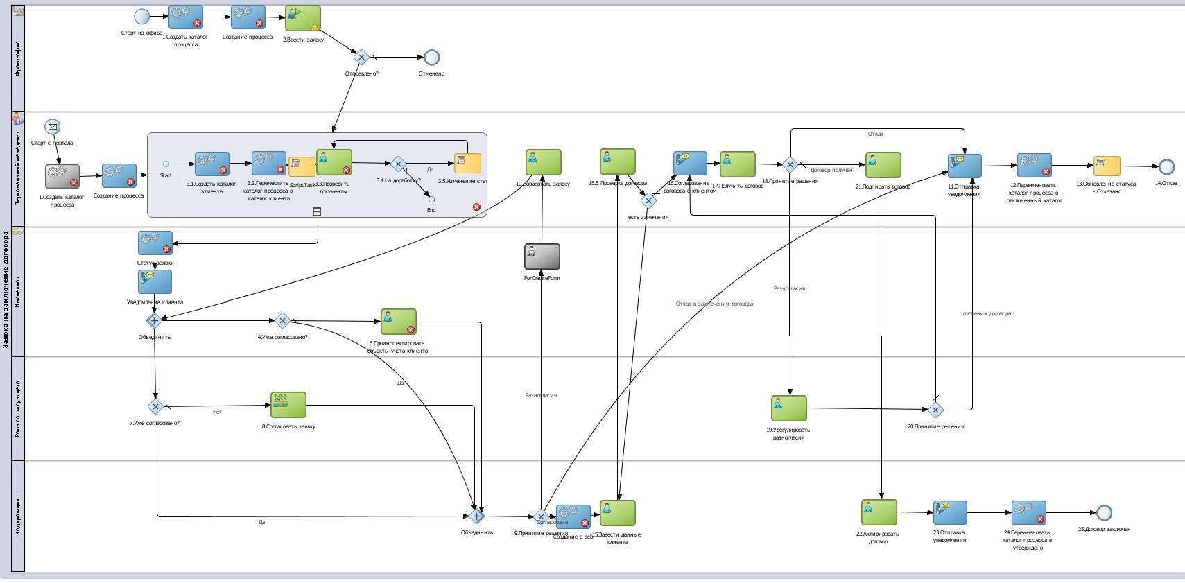 Анатомия распределённых бизнес-процессов: Oracle SOA и BPM - 4