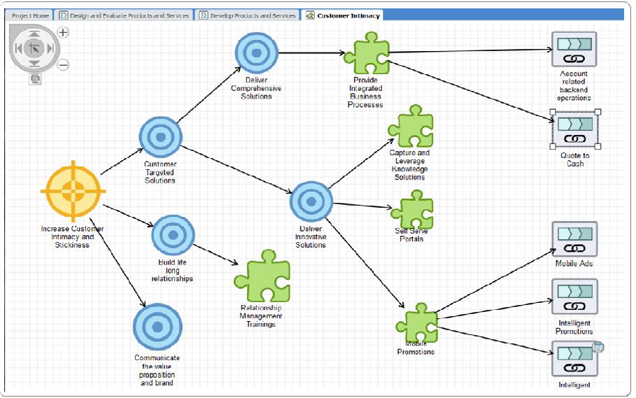 Анатомия распределённых бизнес-процессов: Oracle SOA и BPM - 6