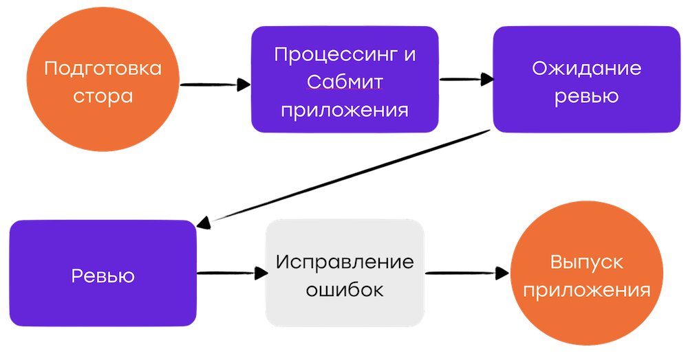 Процесс релиза iOS-приложений в Badoo - 2