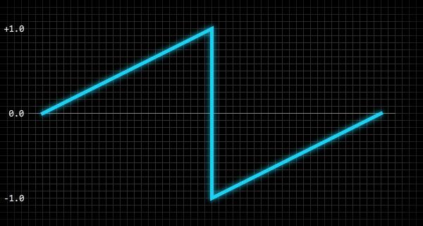 Создание синтезатора звуковых эффектов из ретро-игр - 3