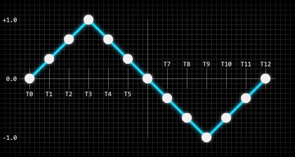 Создание синтезатора звуковых эффектов из ретро-игр - 7