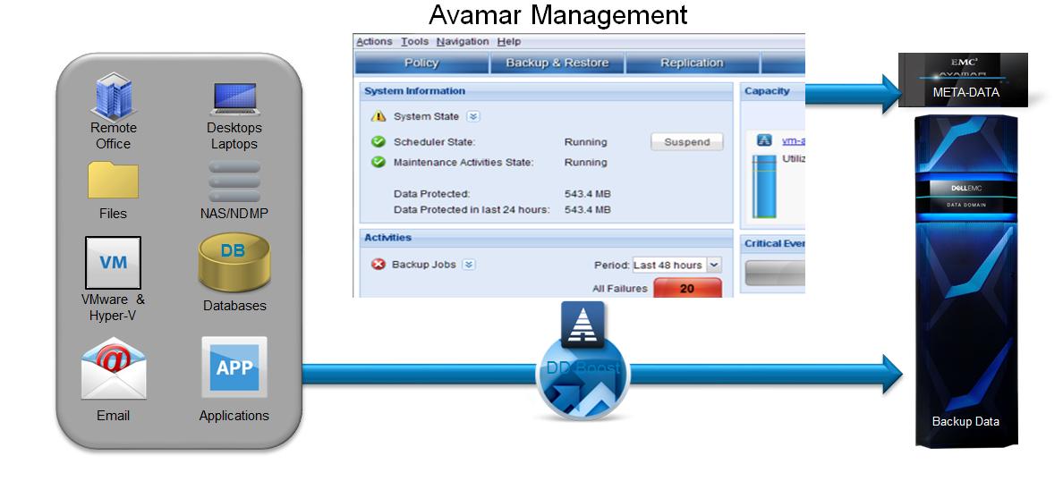 Avamar не копирует дважды - 12