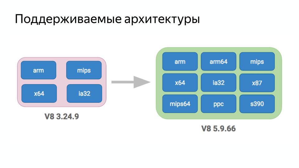 V8 под капотом - 34