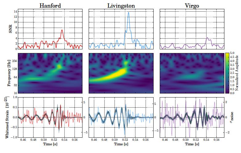 Гравитационные волны пойманы в четвертый раз: как помог новый детектор Advanced Virgo - 2