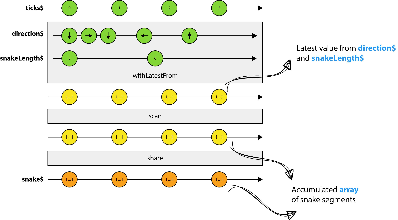 Укрощение Змейки с помощью реактивных потоков - 5