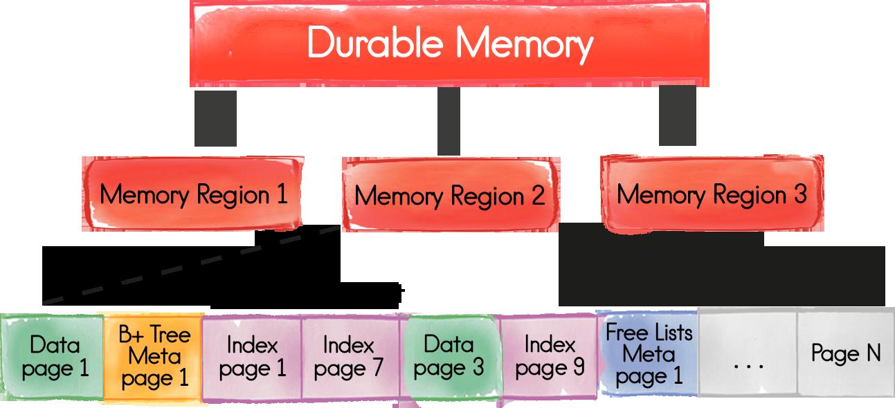 Apache® Ignite™ + Persistent Data Store — In-Memory проникает на диски. Часть I — Durable Memory - 2