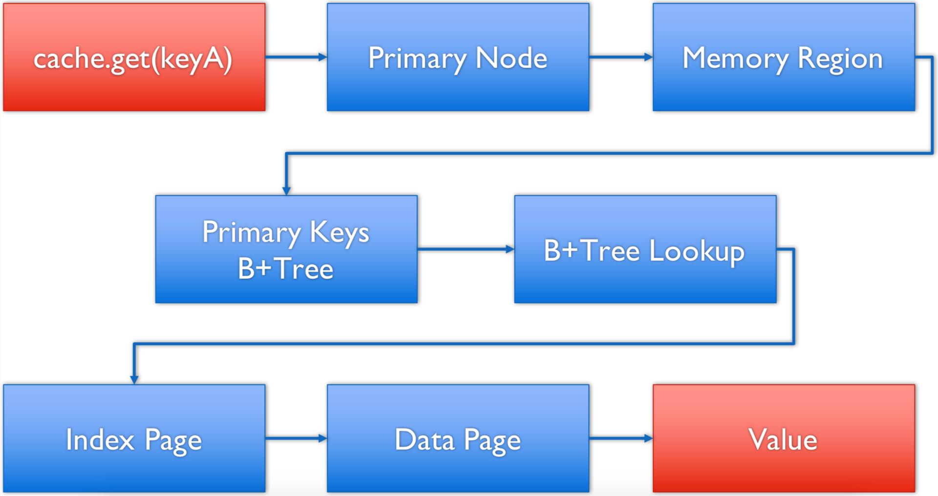 Apache® Ignite™ + Persistent Data Store — In-Memory проникает на диски. Часть I — Durable Memory - 4
