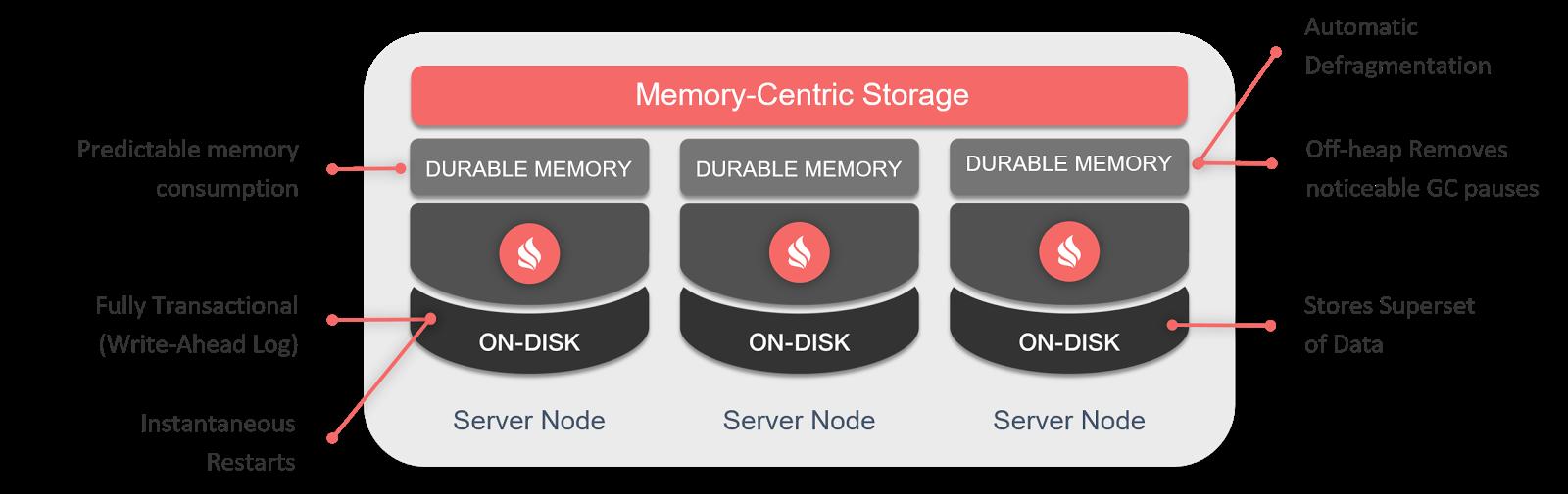Apache® Ignite™ + Persistent Data Store — In-Memory проникает на диски. Часть I — Durable Memory - 1