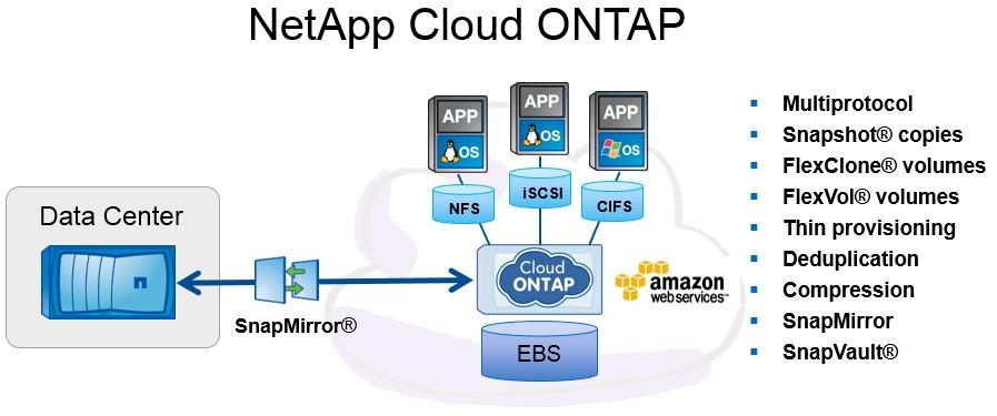 NetApp ONTAP ─ разложим все по полочкам - 5