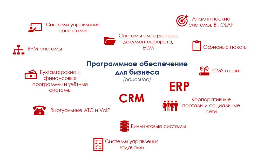 Действительно, а что такое CRM-система? - 4