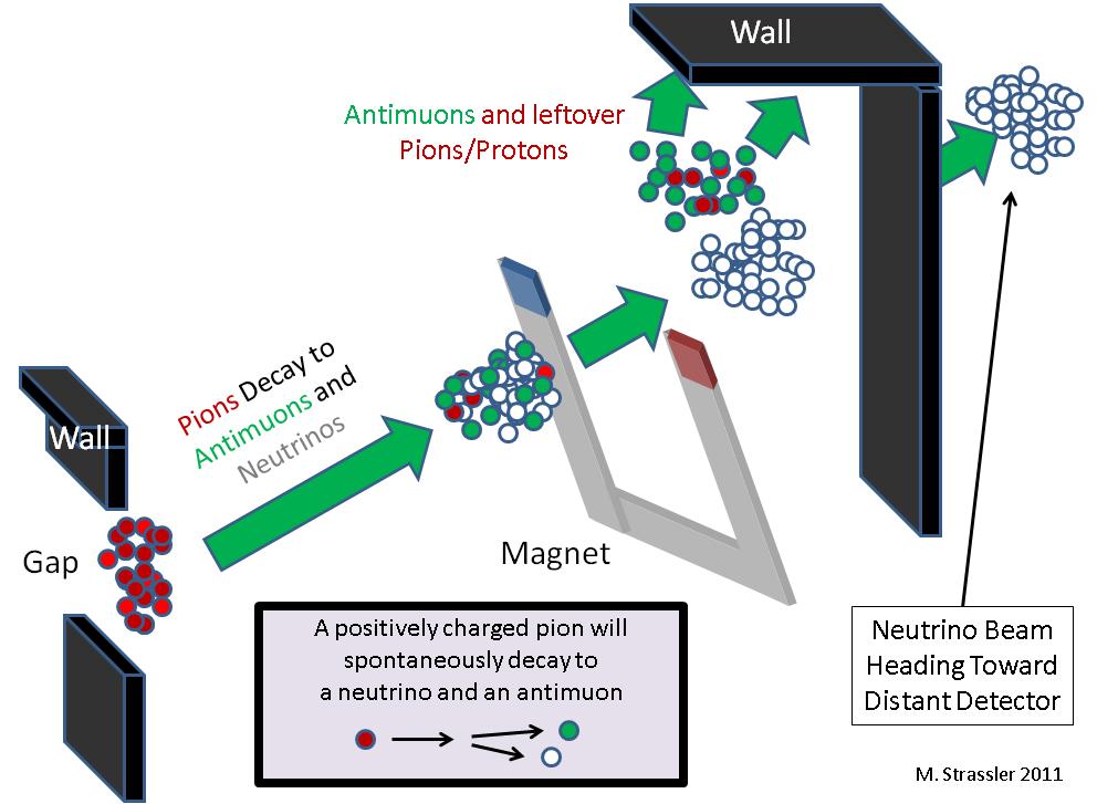 Как сделать нейтринный луч и как обнаружить нейтрино - 2