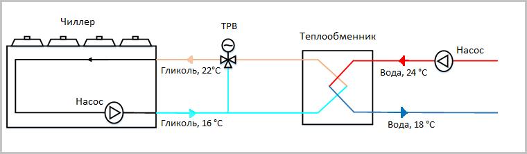 Мониторинг инженерной инфраструктуры в дата-центре. Часть 3. Система холодоснабжения - 6