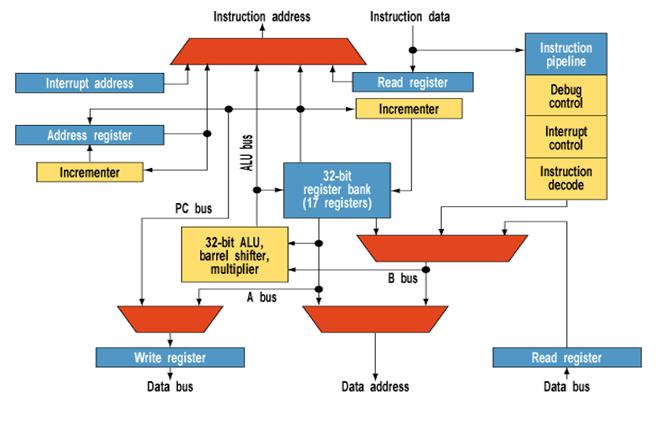 Начинаем изучать STM32: Что такое регистры? Как с ними работать? - 1