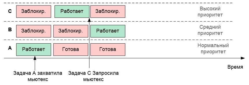 Обзор одной российской RTOS, часть 6. Средства синхронизации потоков - 12